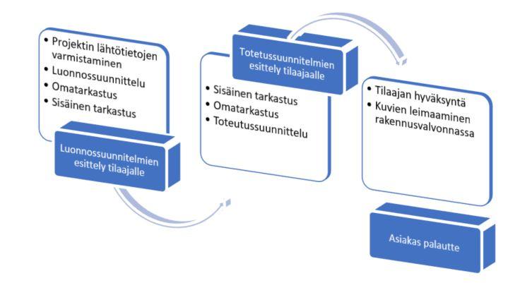 LVI-suunnittelun prosessi kuvaus